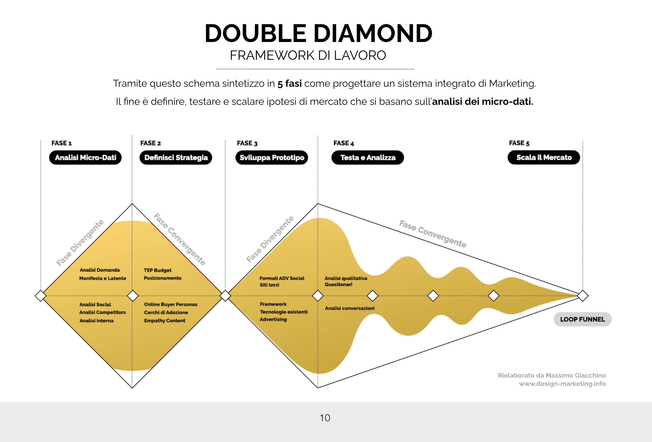 Double Diamond_design marketing